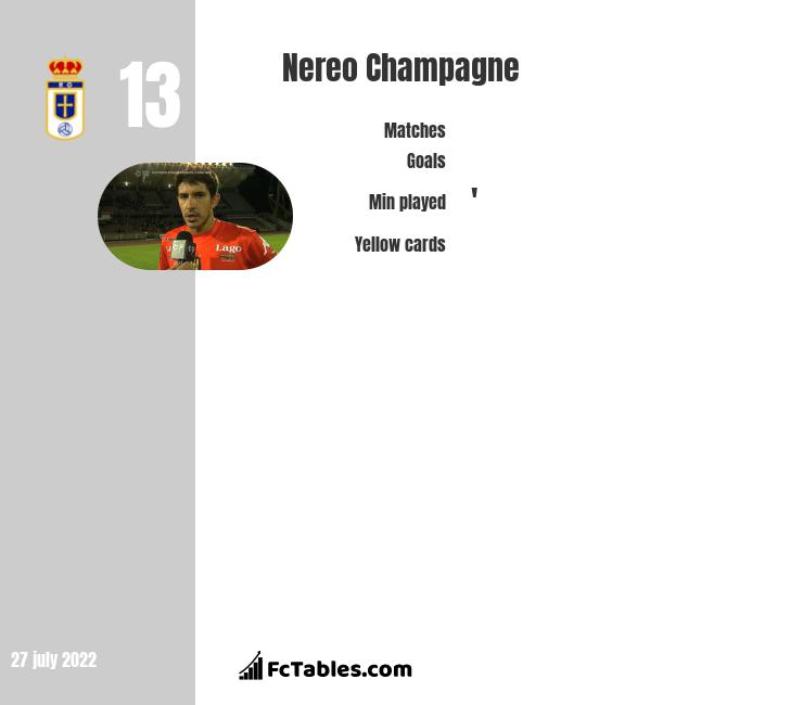 Nereo Champagne infographic