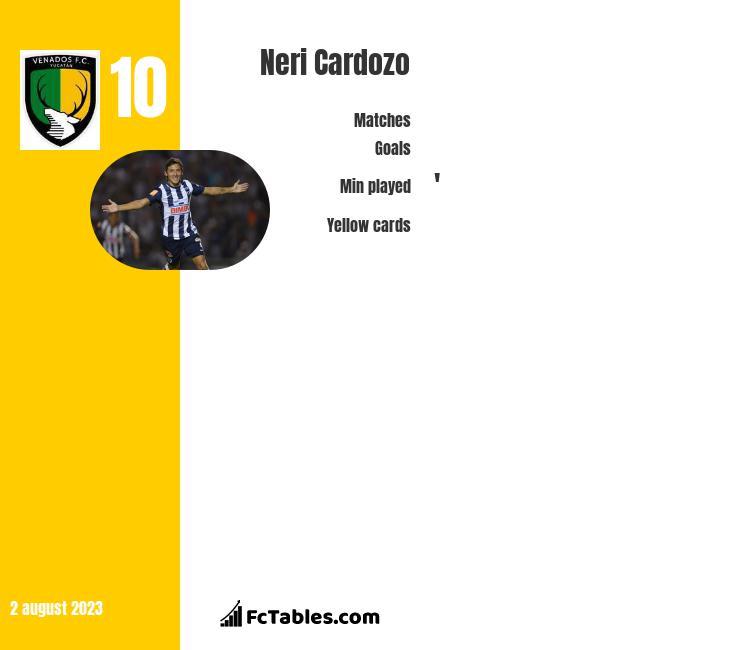 Neri Cardozo infographic