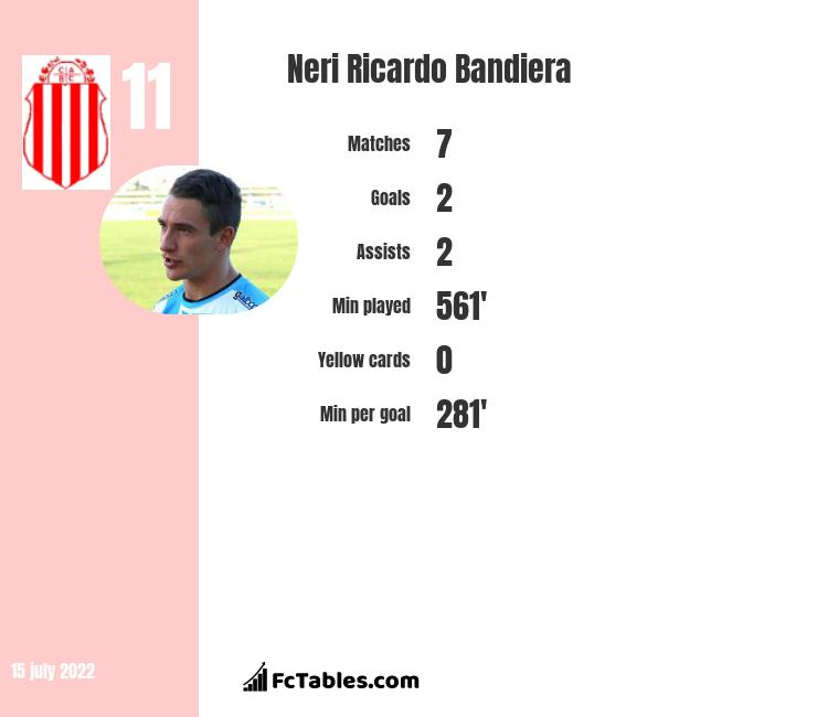 Neri Ricardo Bandiera infographic