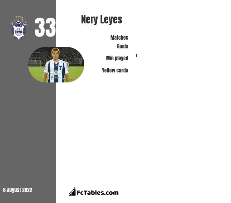 Nery Leyes infographic statistics for Banfield