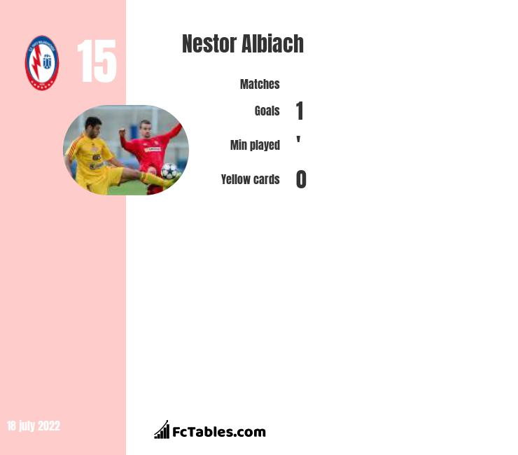 Nestor Albiach infographic