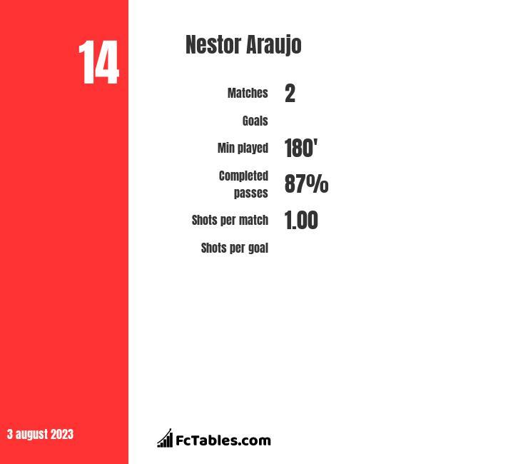 Nestor Araujo infographic
