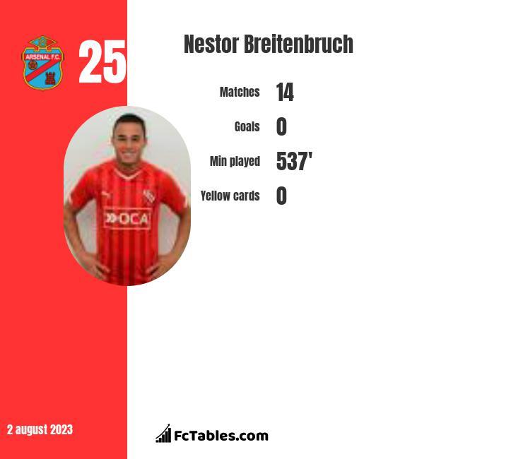 Nestor Breitenbruch infographic
