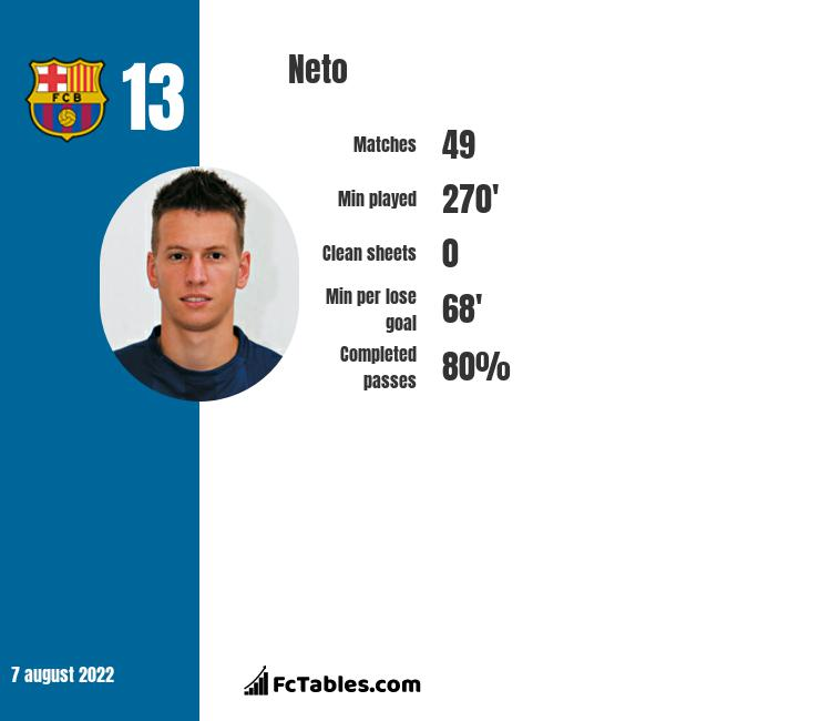 Neto infographic statistics for Barcelona