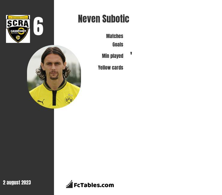 Neven Subotić infographic