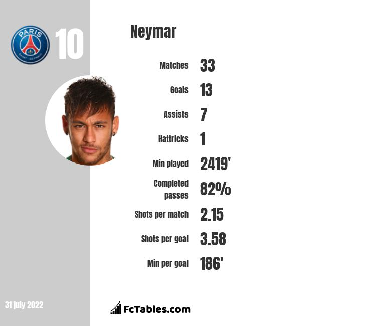Neymar infographic statistics for Barcelona