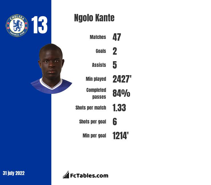 Ngolo Kante infographic