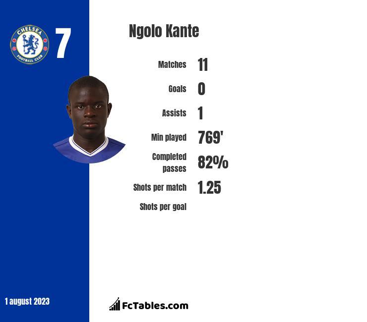 Ngolo Kante stats