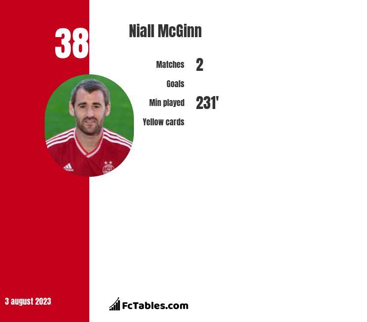 Niall McGinn infographic
