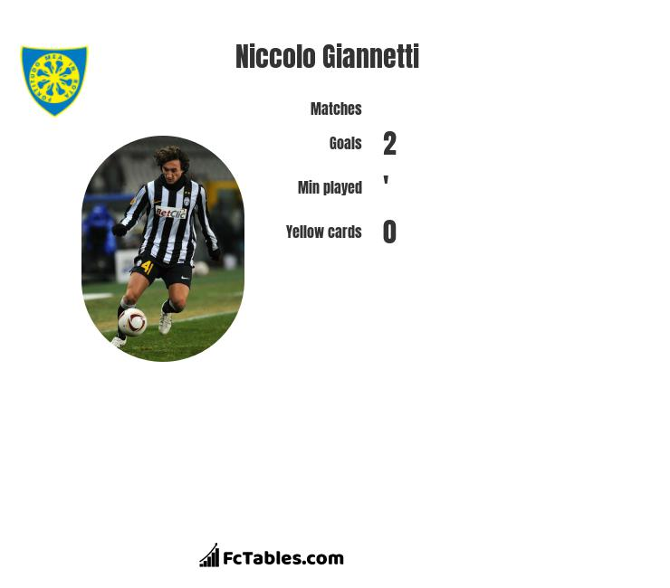 Niccolo Giannetti infographic statistics for Salernitana