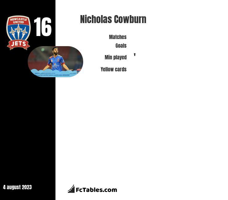 Nicholas Cowburn infographic