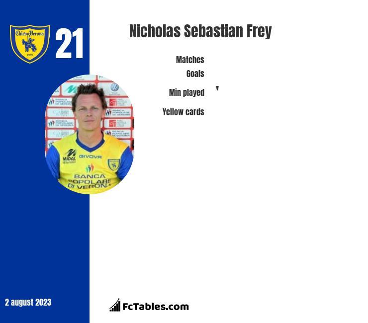 Nicholas Sebastian Frey infographic