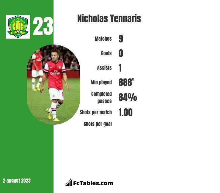Nicholas Yennaris infographic