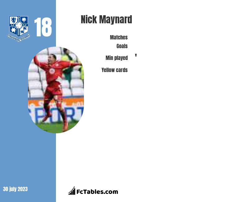 Nick Maynard infographic