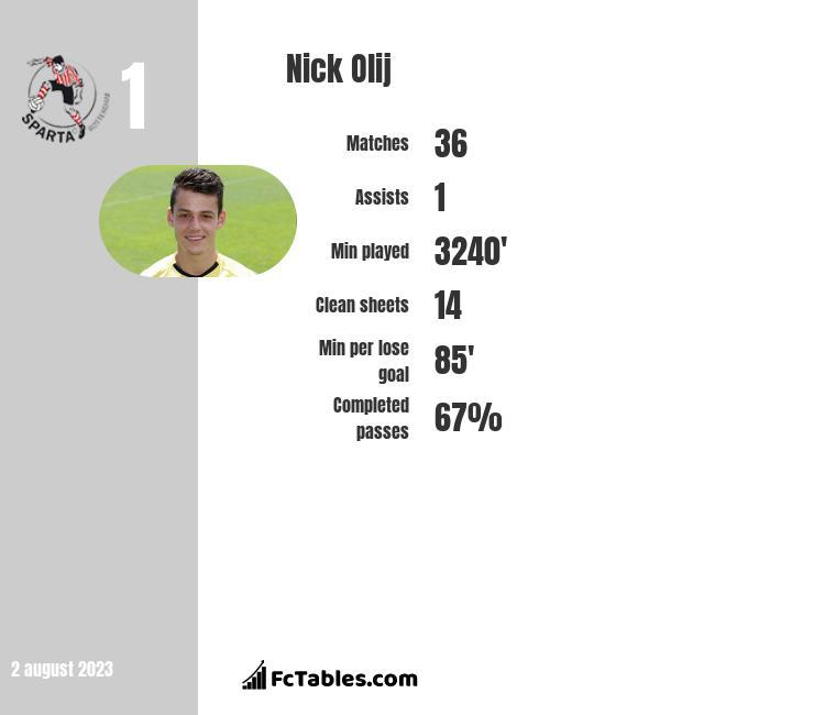 Nick Olij infographic