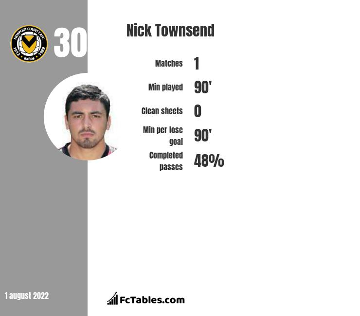 Nick Townsend infographic