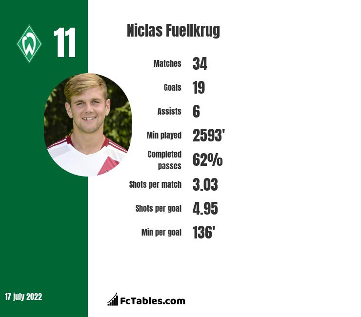 Niclas Fuellkrug infographic