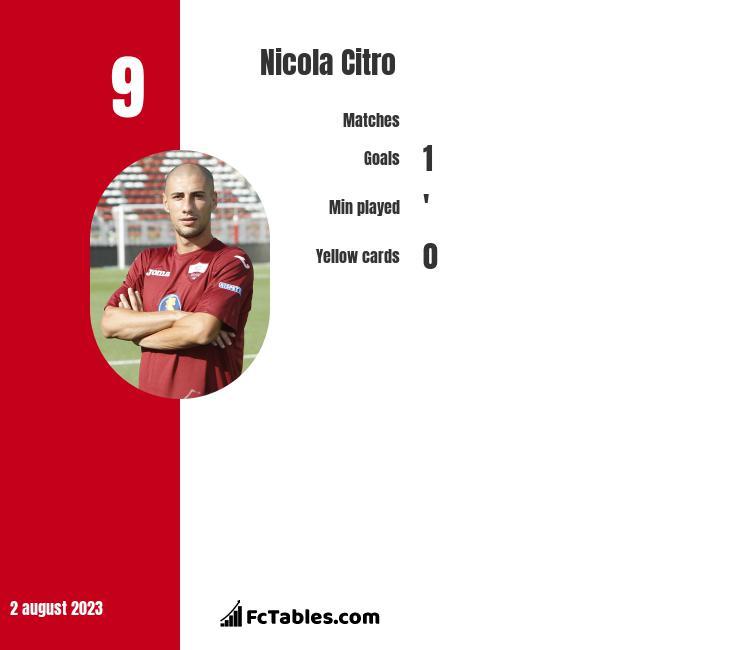 Nicola Citro infographic