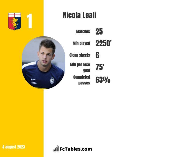 Nicola Leali infographic