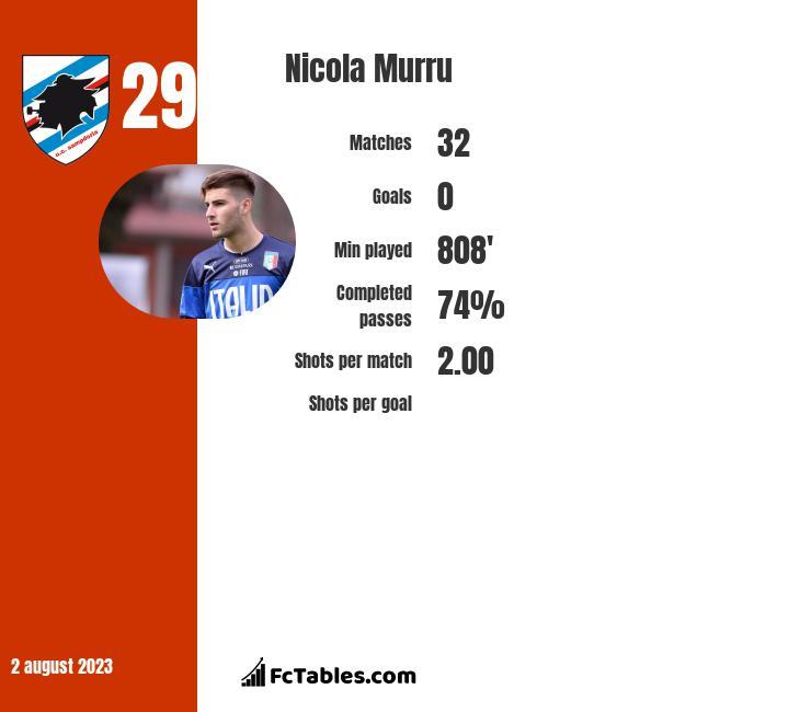 Nicola Murru infographic