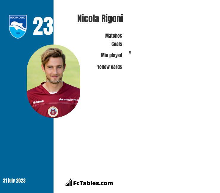 Nicola Rigoni stats