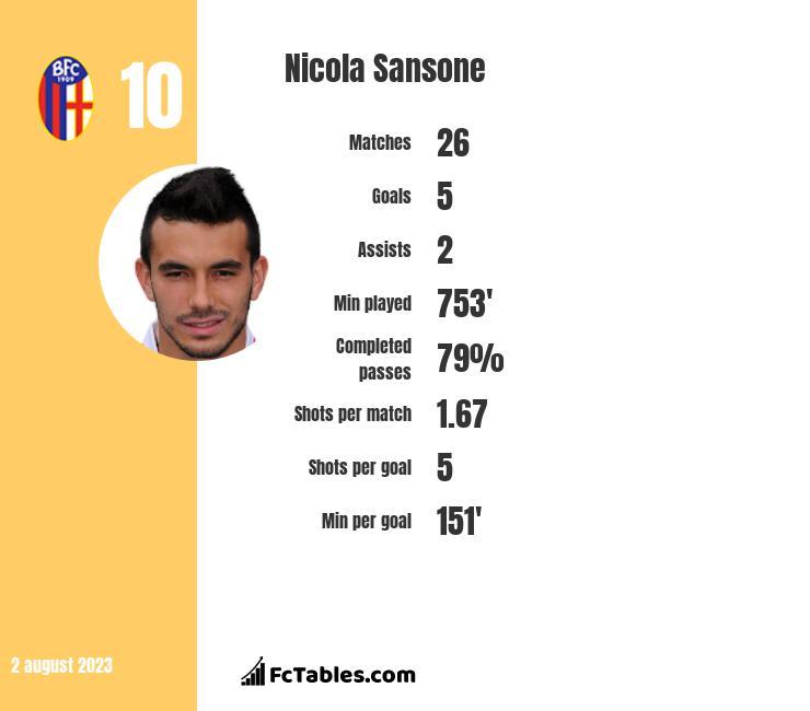 Nicola Sansone infographic