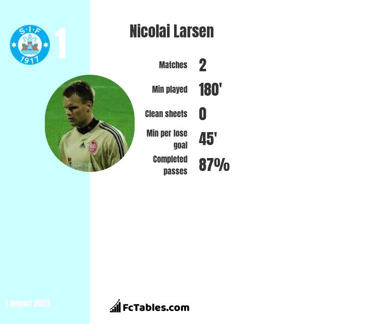 Nicolai Larsen infographic