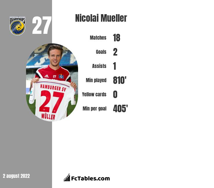 Nicolai Mueller infographic statistics for Hannover 96