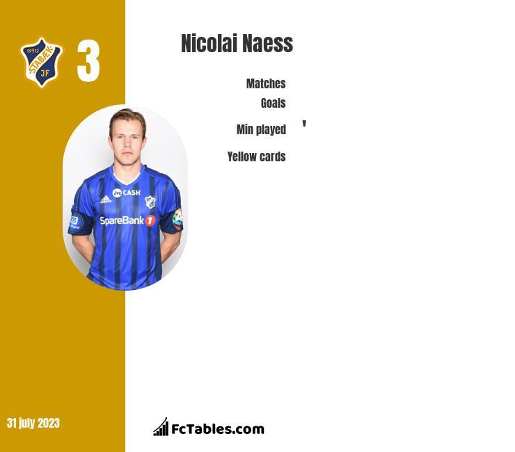 Nicolai Naess infographic