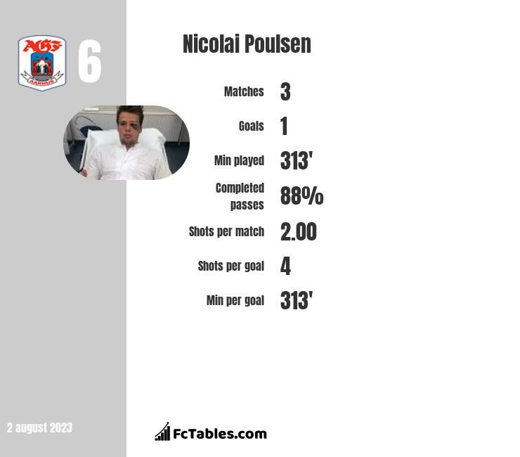 Nicolai Poulsen infographic