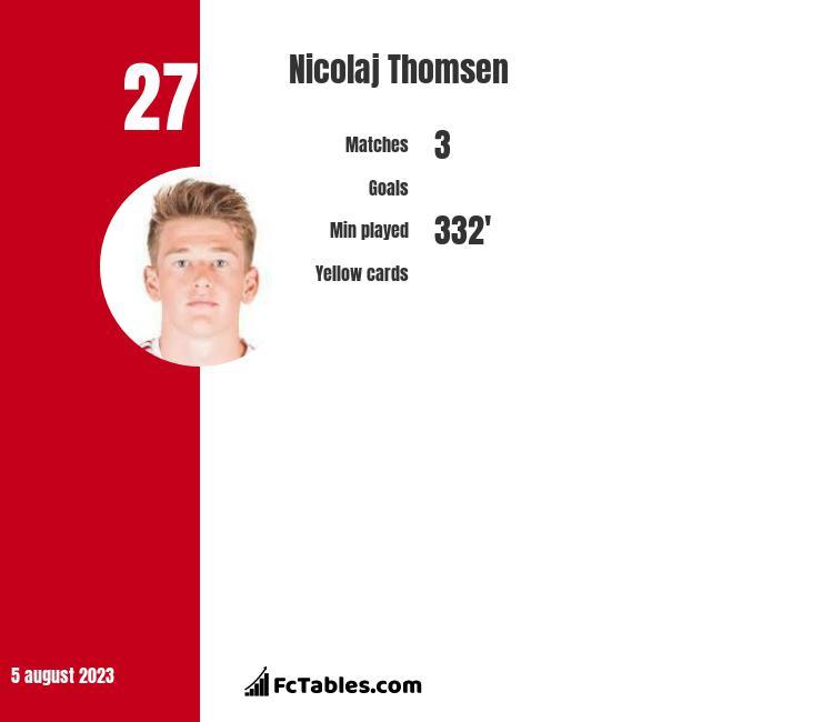 Nicolaj Thomsen infographic