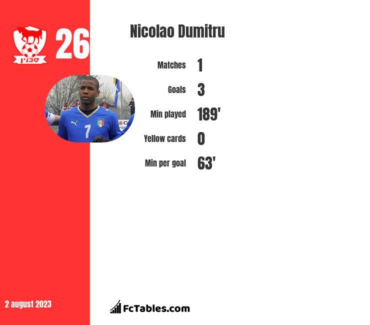 Nicolao Dumitru infographic