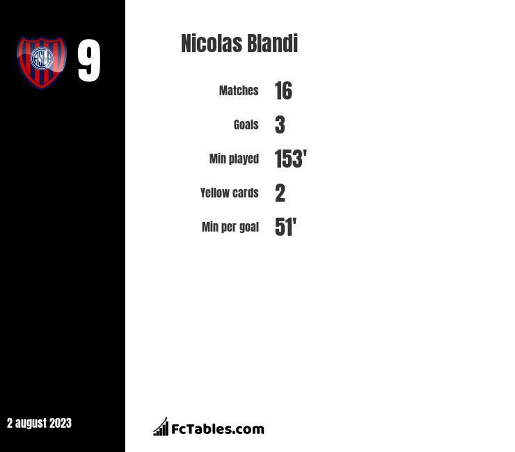 Nicolas Blandi infographic