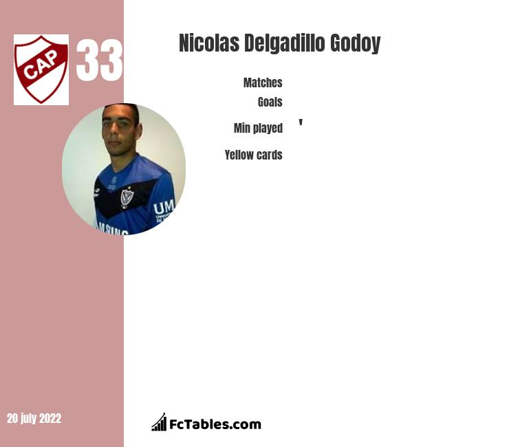 Nicolas Delgadillo Godoy infographic