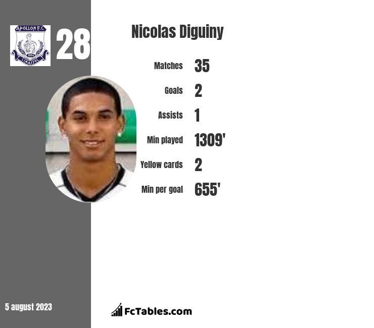 Nicolas Diguiny infographic