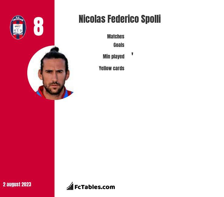 Nicolas Federico Spolli infographic