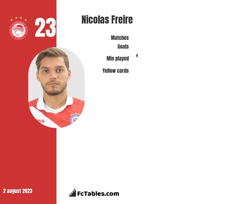 Nicolas Freire infographic