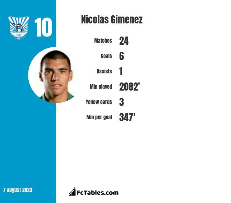 Nicolas Gimenez infographic