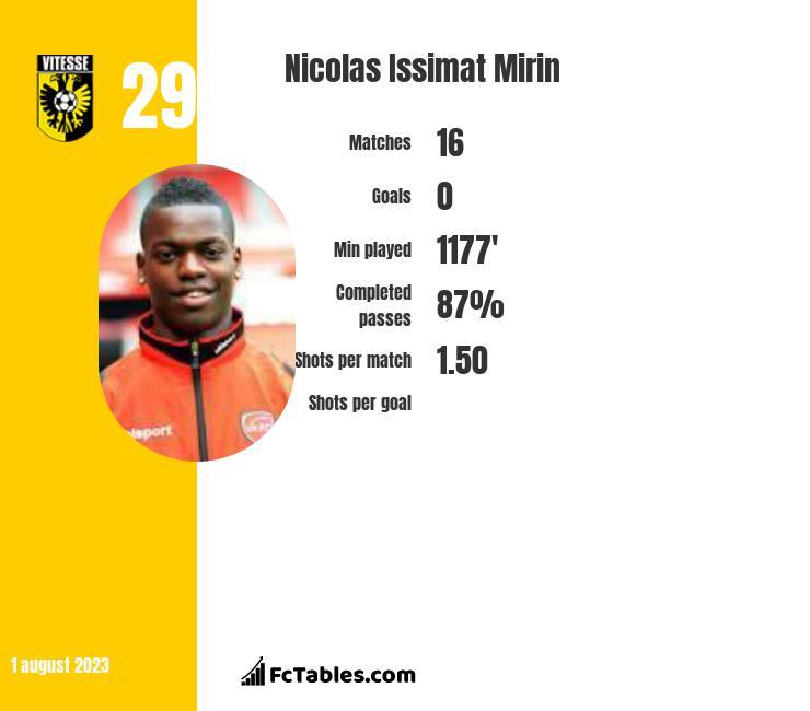 Nicolas Issimat Mirin infographic