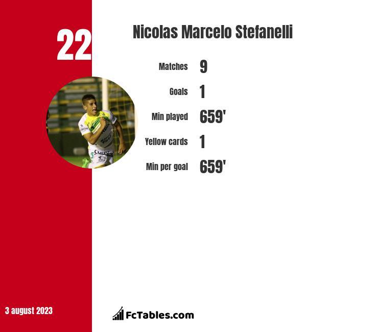Nicolas Marcelo Stefanelli infographic