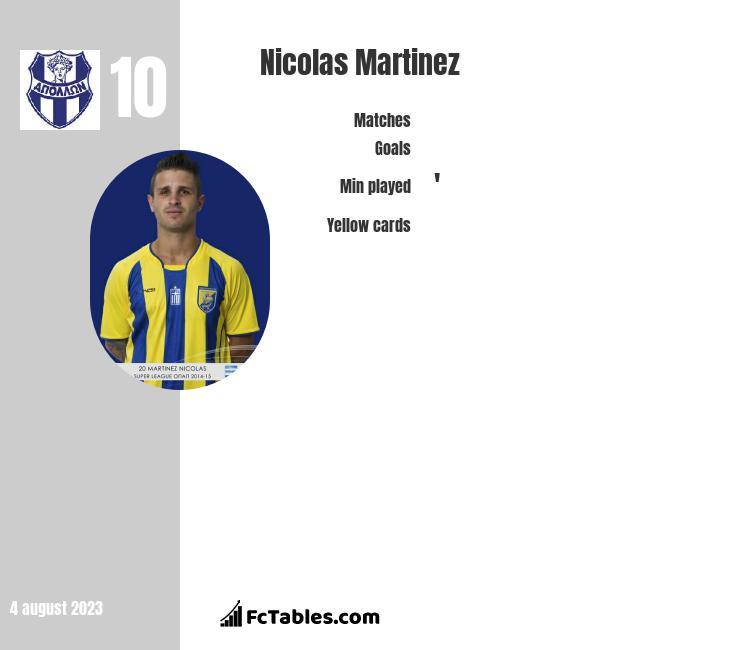 Nicolas Martinez infographic