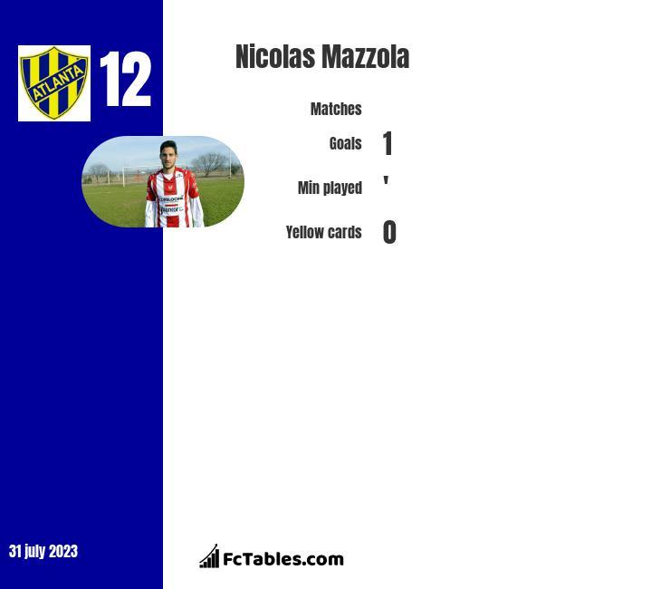 Nicolas Mazzola infographic