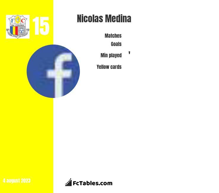 Nicolas Medina infographic