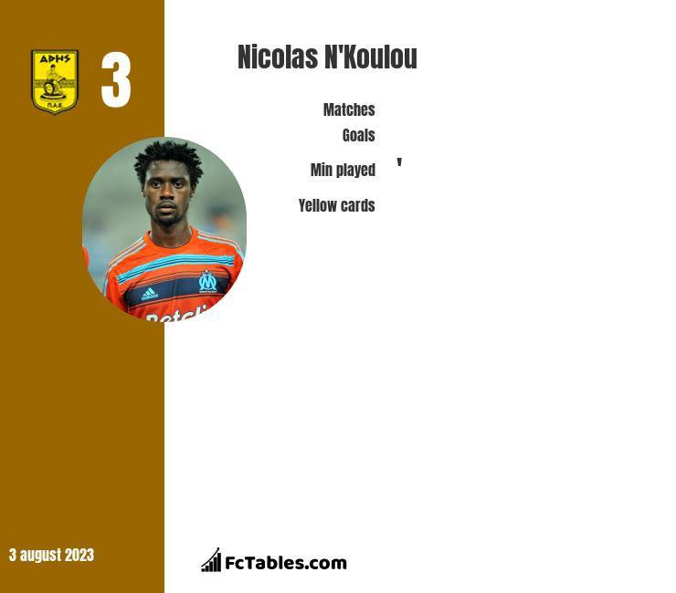 Nicolas N'Koulou infographic