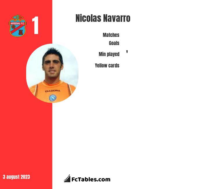 Nicolas Navarro infographic