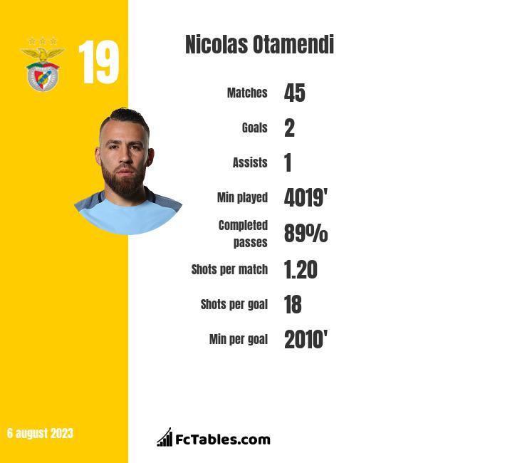 Nicolas Otamendi infographic