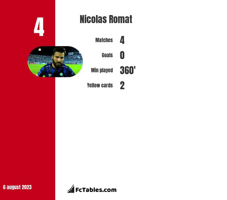 Nicolas Romat infographic