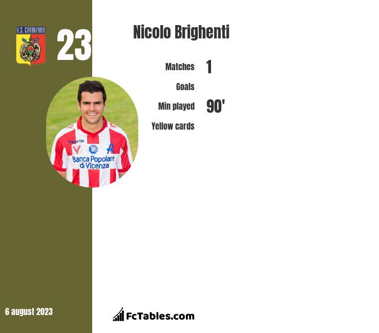 Nicolo Brighenti infographic