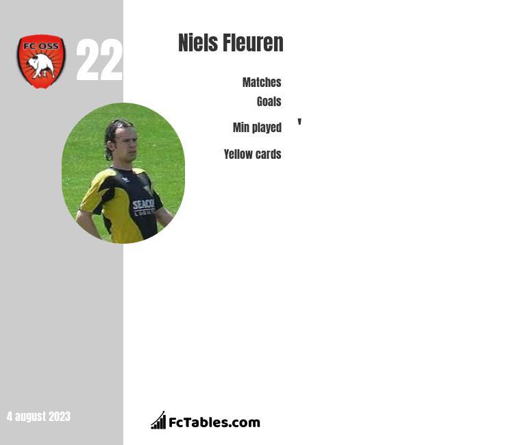 Niels Fleuren infographic