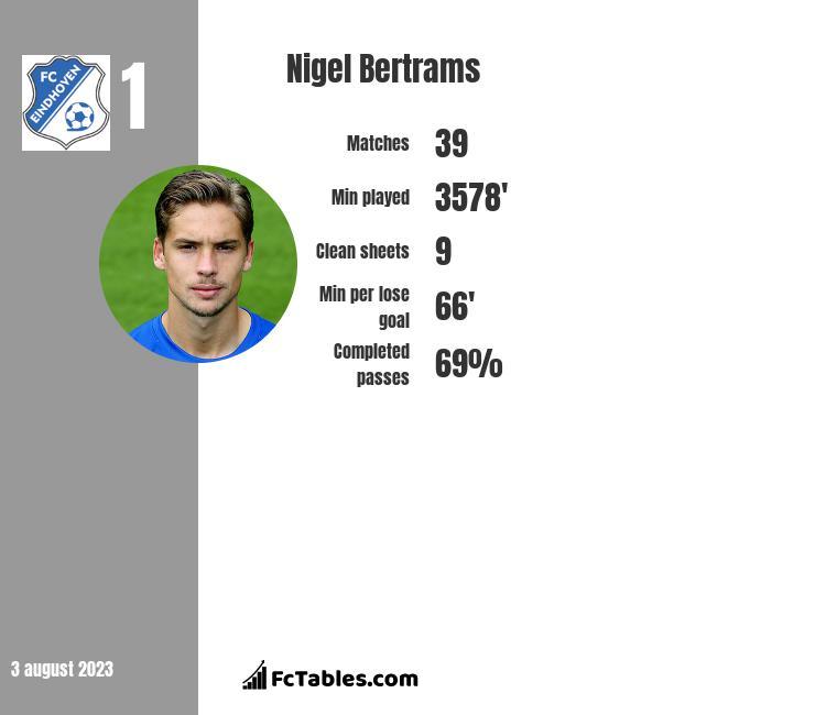Nigel Bertrams infographic